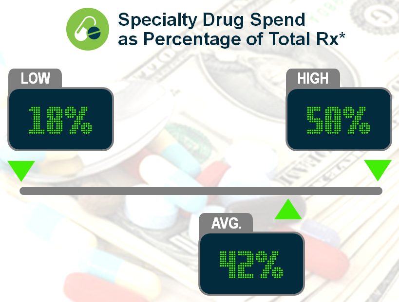 Keeping Score: How does your specialty drug spend stack up?