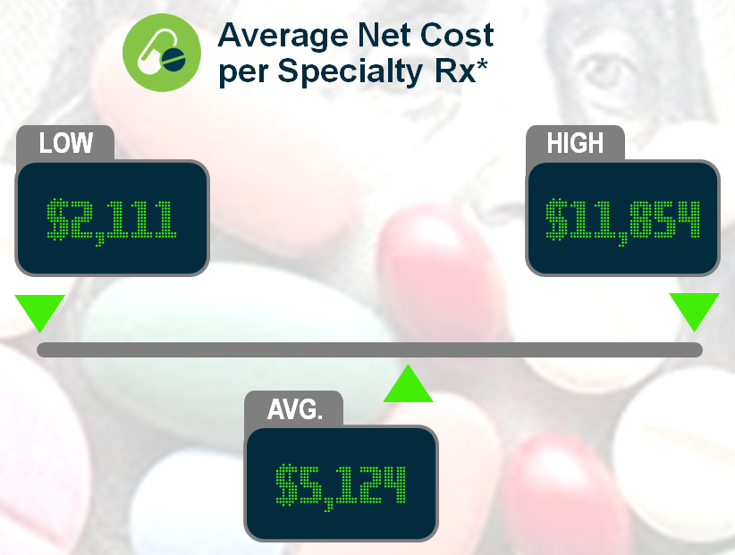 Keeping Score: Ouch! Average Cost per Specialty Drug Script