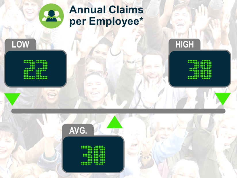 Keeping Score: Annual Claims per Employee