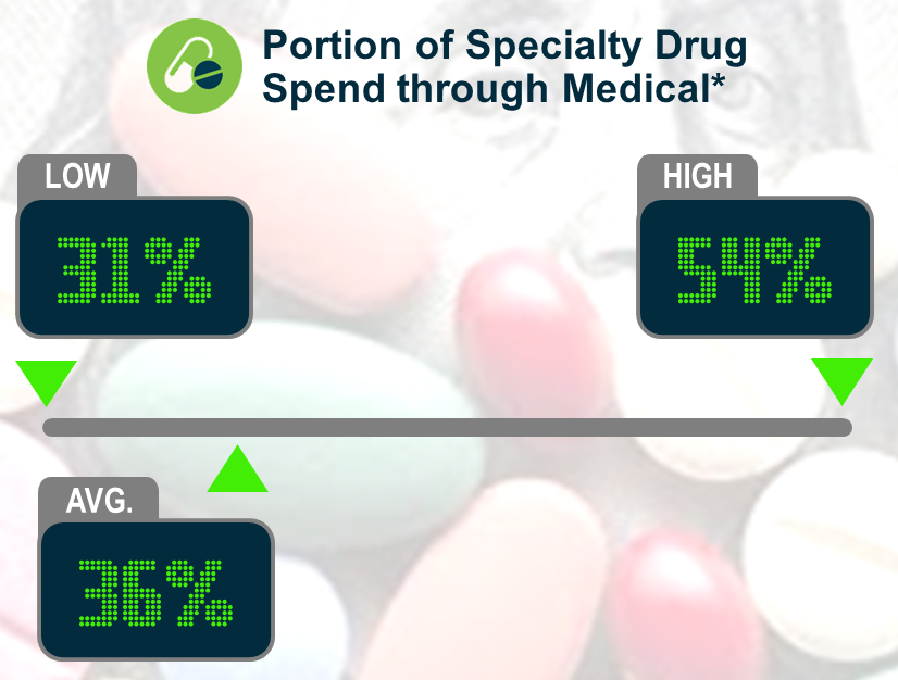 Keeping Score: Specialty Drug Spend through Medical