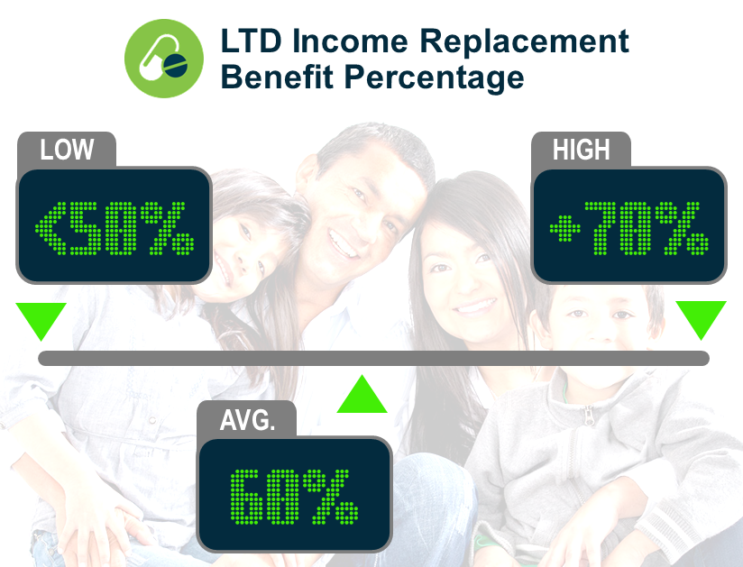 Keeping Score: LTD Income Replacement Benefit Percentage
