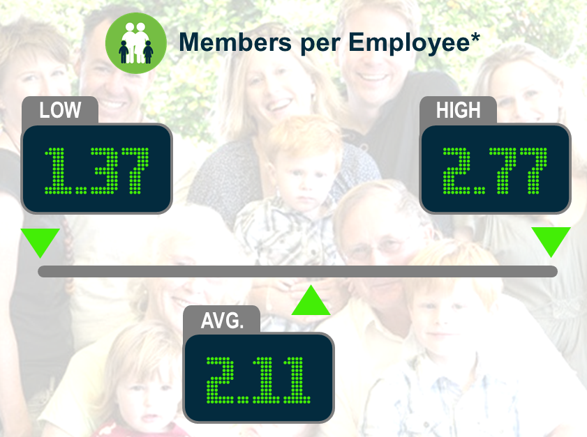 Keeping Score: Members per Employee