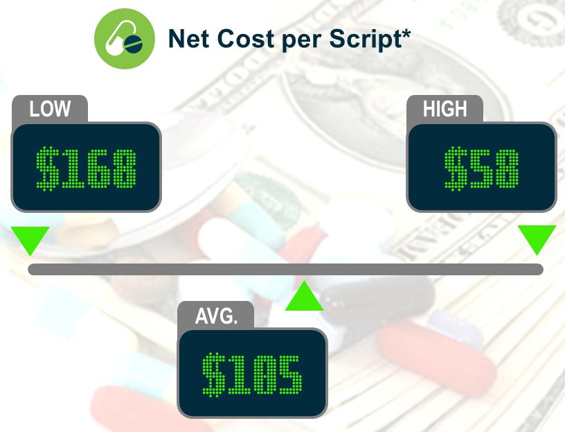 Keeping Score: Net Cost per Script