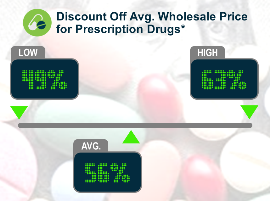 Keeping Score: Discount Off AWP for Prescription Drugs