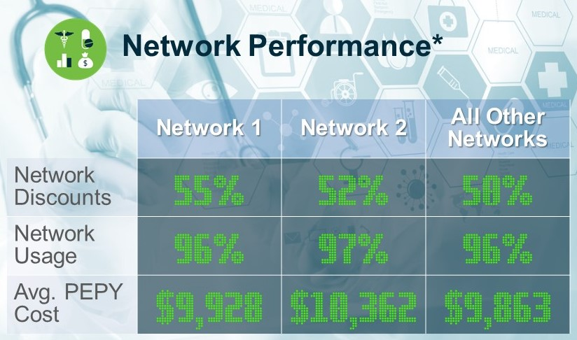 Keeping Score: Network Performance