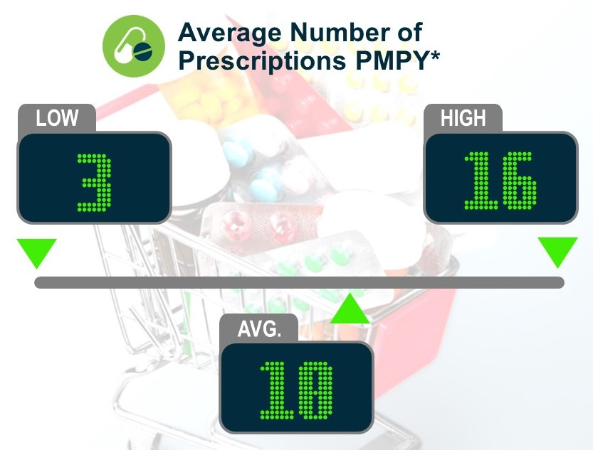 Keeping Score: Average Number of Prescriptions PMPY